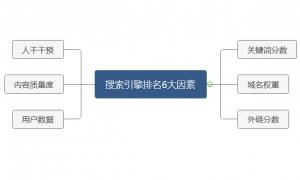 深圳SEO:如何通过搜索引擎蜘蛛抓取原理及6大因素提升网站排名?