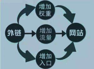 深圳SEO :如何做有效的网站SEO外链资源!