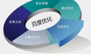 网站seo完整的优化方案