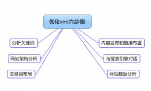 深圳SEO:网站SEO优化分析的六大步骤!