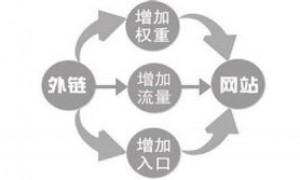 深圳SEO:中小企业网站SEO优化高质量外链建设的理解有哪些?